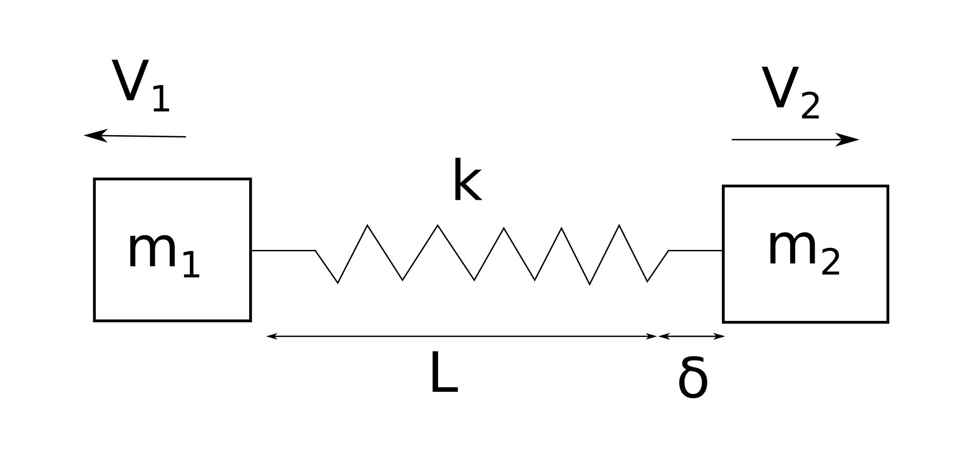 deceleration diagram